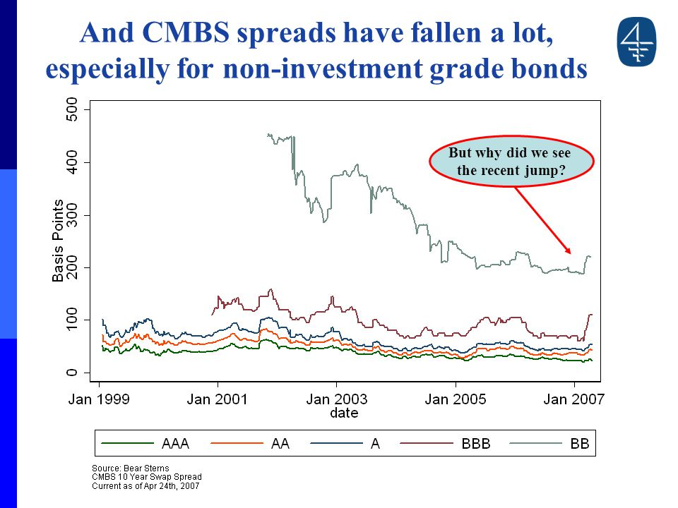 And CMBS spreads have fallen a lot, especially for non-investment grade bonds But why did we see the recent jump