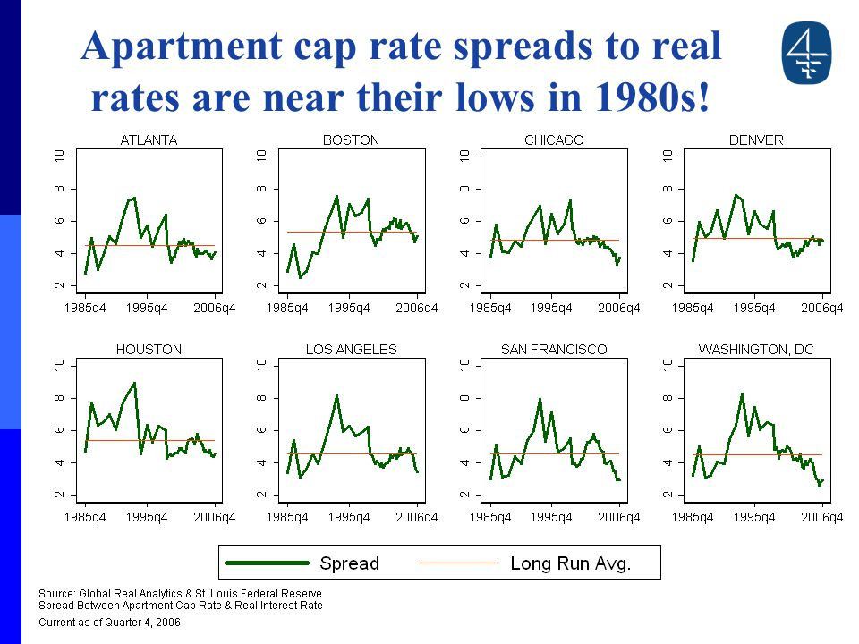 Apartment cap rate spreads to real rates are near their lows in 1980s!