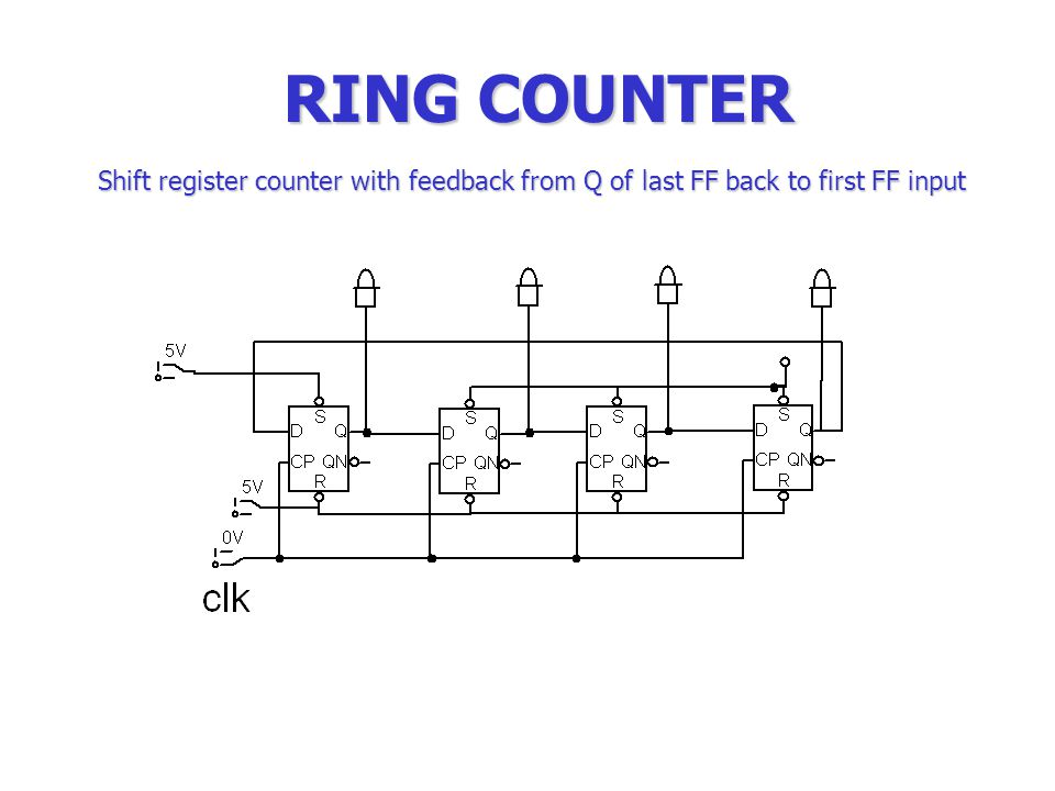 Electronics technology ppt video online download 31 ring counter shift register counter with feedback from q of last ff back to first ff input ccuart Image collections