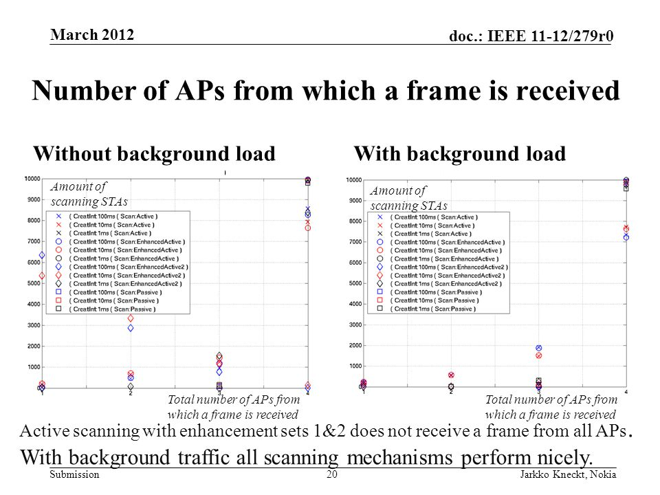 Submission doc.: IEEE 11-12/279r0 Without background loadWith background load 20 Number of APs from which a frame is received Active scanning with enhancement sets 1&2 does not receive a frame from all APs.