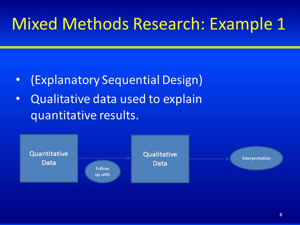 Mixed Methods Research: Example 1 (Explanatory Sequential Design) Qualitative data used to explain quantitative results.