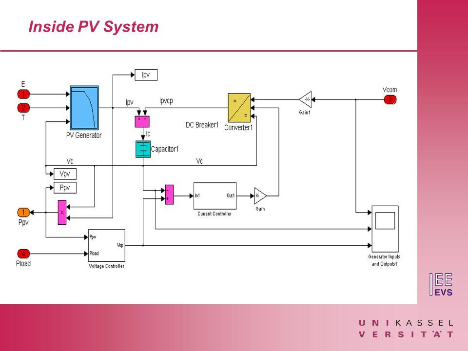 Inside PV System