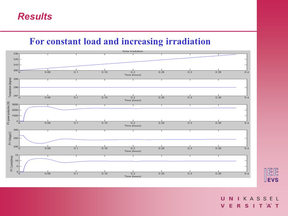 Results For constant load and increasing irradiation