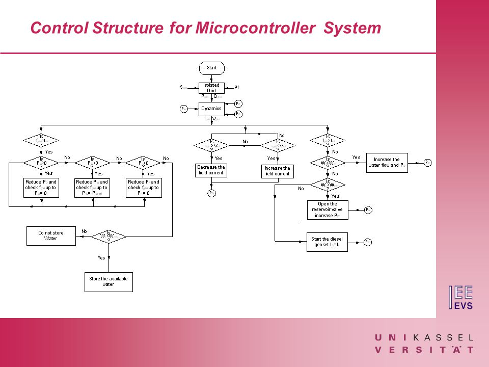 Control Structure for Microcontroller System