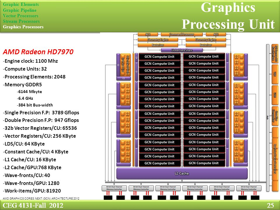CEG 4131-Fall Graphics Processing Unit CEG 4131-Fall Graphic Elements Graphic Pipeline Vector Processors Stream Processors Graphics Processors AMD GRAPHICS CORES NEXT (GCN) ARCHITECTURE 2012 AMD Radeon HD7970 -Engine clock: 1100 Mhz -Compute Units: 32 -Processing Elements: Memory GDDR Mbyte -6.4 GHz -384 bit Bus-width -Single Precision F.P: 3789 Gflops -Double Precision F.P: 947 Gflops -32b Vector Registers/CU: Vector Registers/CU: 256 KByte -LDS/CU: 64 KByte -Constant Cache/CU: 4 KByte -L1 Cache/CU: 16 KByte -L2 Cache/GPU:768 KByte -Wave-fronts/CU: 40 -Wave-fronts/GPU: Work-items/GPU: 81920