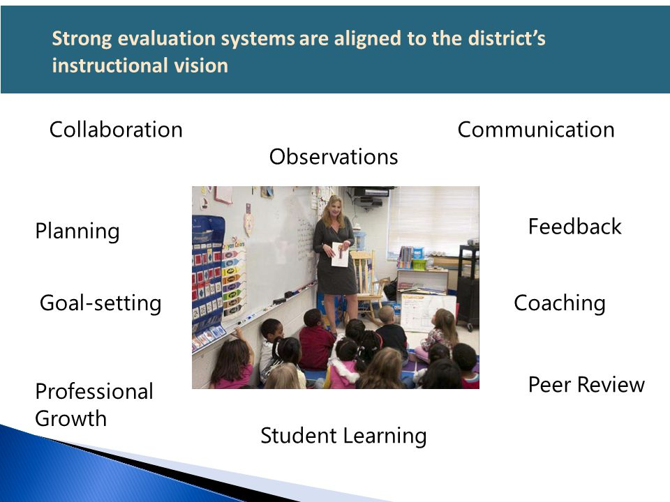 Strong evaluation systems are aligned to the district's instructional vision Collaboration Communication Observations Planning Goal-setting Profession