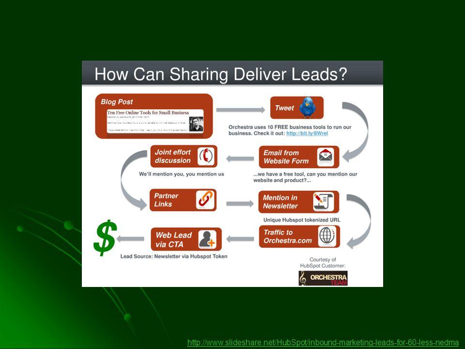 http://www.slideshare.net/HubSpot/inbound-marketing-leads-for-60-less-nedma