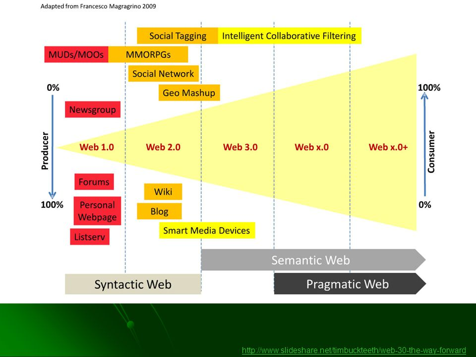 http://www.slideshare.net/timbuckteeth/web-30-the-way-forward