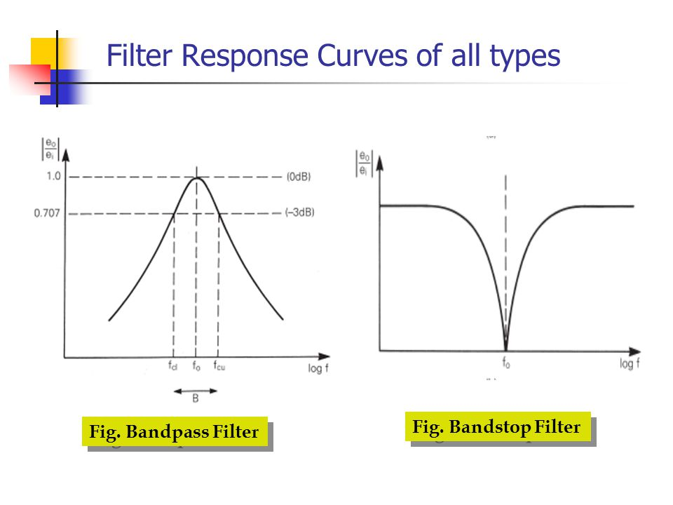 Filter Response Curves of all types Fig. Bandpass Filter Fig. Bandstop Filter