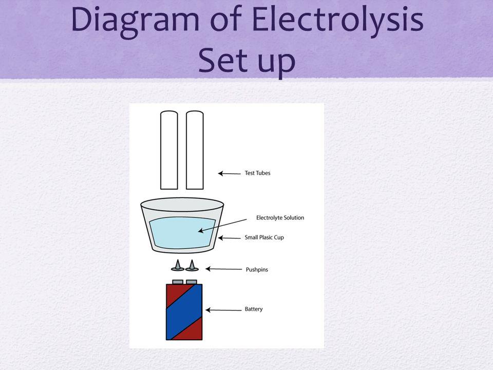 Diagram of Electrolysis Set up