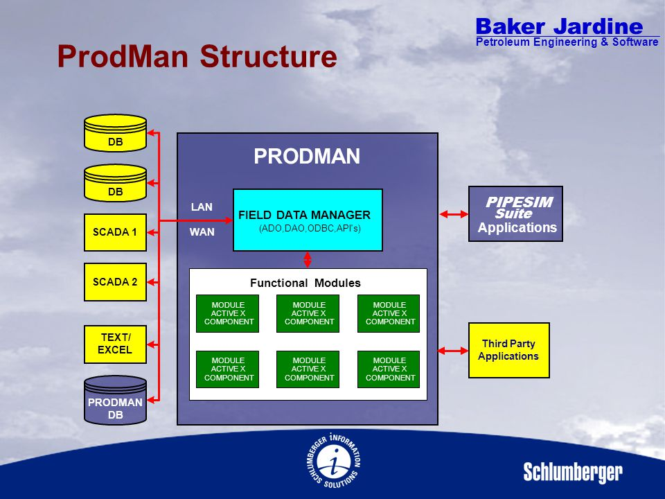 Baker Jardine Petroleum Engineering & Software ProdMan Focus Production Surveillance Calculating unmeasured variables Comparing measured to calculated values Production Diagnostics Well test analysis On-line Gas Lift Diagnostics Production Optimization Field wide production optimization Reacting to hourly changes in equipment availability