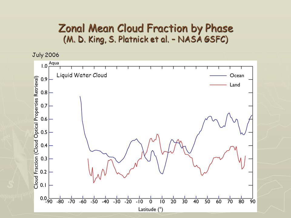 Liquid Water Cloud Zonal Mean Cloud Fraction by Phase (M.
