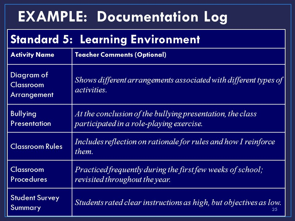 EXAMPLE: Documentation Log Standard 5: Learning Environment Activity NameTeacher Comments (Optional) Diagram of Classroom Arrangement Shows different arrangements associated with different types of activities.