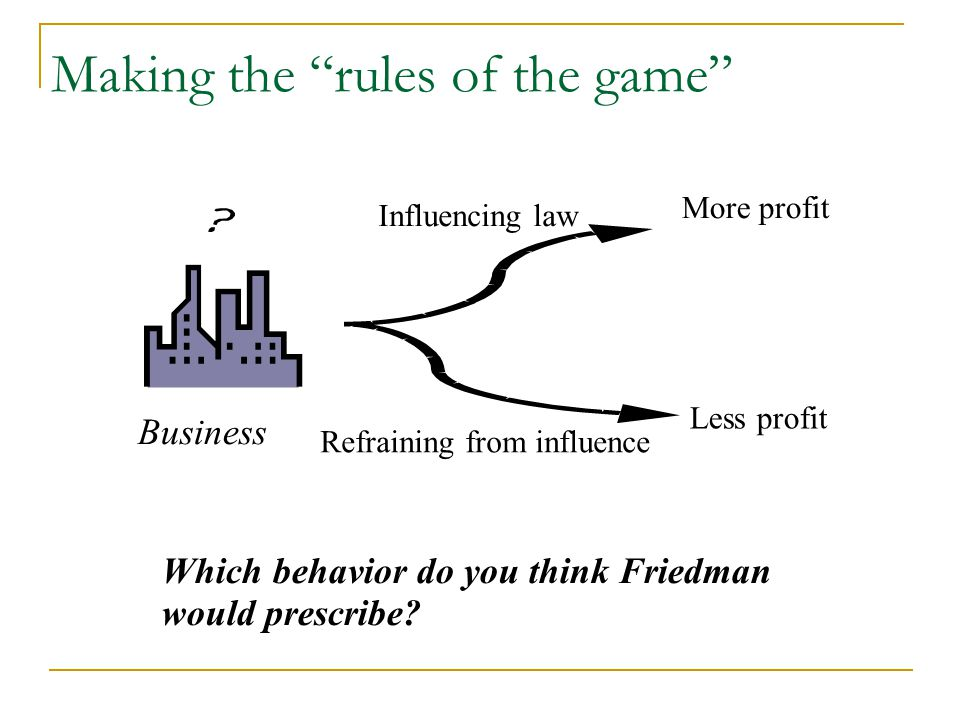 Making the rules of the game More profit Less profit Business Influencing law Refraining from influence Which behavior do you think Friedman would prescribe