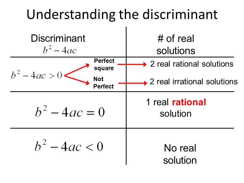Understanding the discriminant Discriminant # of real solutions 1 real rational solution No real solution Perfect square Not Perfect 2 real rational solutions 2 real irrational solutions