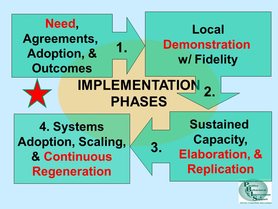 IMPLEMENTATION PHASES Need, Agreements, Adoption, & Outcomes Local Demonstration w/ Fidelity Sustained Capacity, Elaboration, & Replication 4.