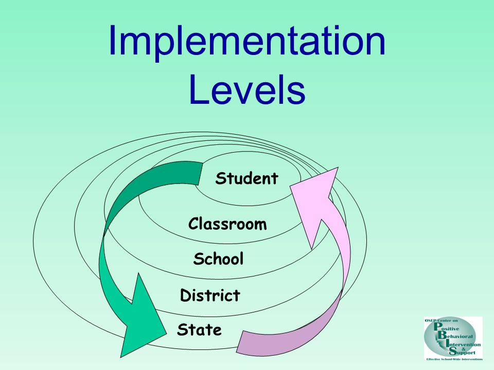 Implementation Levels Student Classroom School State District