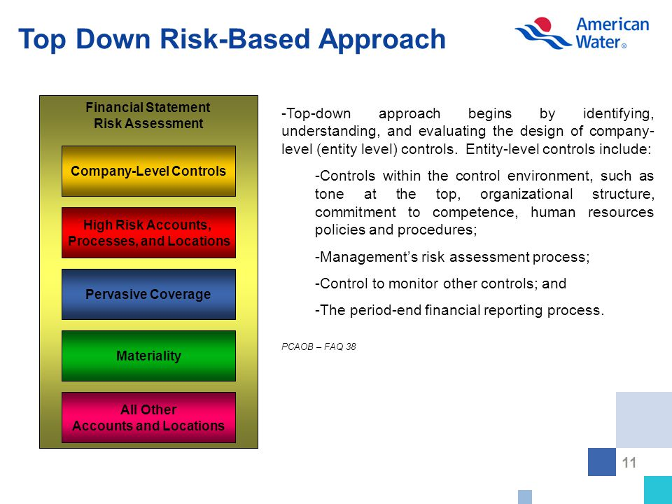 11 Top Down Risk-Based Approach Financial Statement Risk Assessment Company-Level Controls High Risk Accounts, Processes, and Locations Pervasive Coverage Materiality All Other Accounts and Locations -Top-down approach begins by identifying, understanding, and evaluating the design of company- level (entity level) controls.