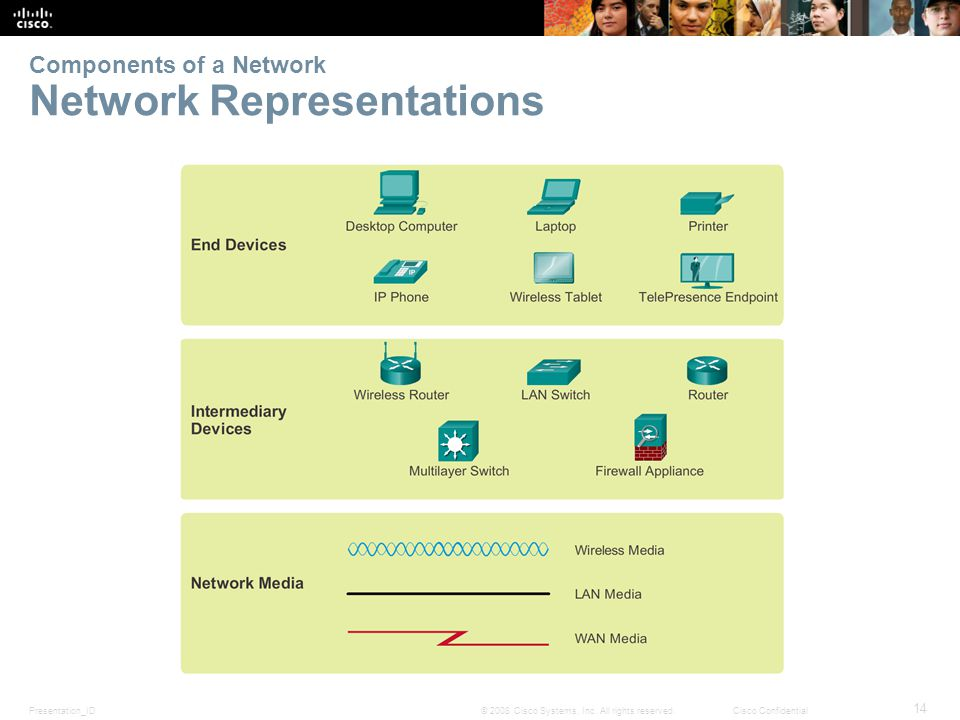 Presentation_ID 14 © 2008 Cisco Systems, Inc.