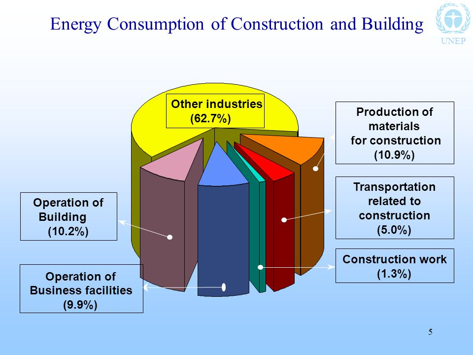 UNEP 5 Other industries (62.7%) Energy Consumption of Construction and Building Production of materials for construction (10.9%) Transportation related to construction (5.0%) Construction work (1.3%) Operation of Business facilities (9.9%) Operation of Building (10.2%)