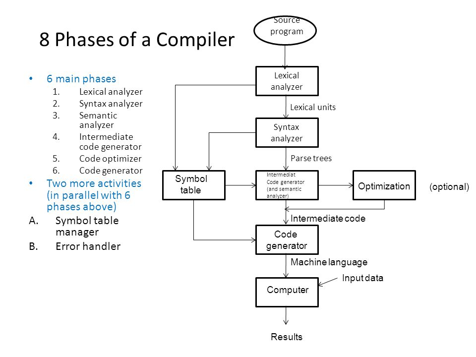 8 Phases of a Compiler 6 main phases 1.Lexical analyzer 2.Syntax analyzer 3.Semantic analyzer 4.Intermediate code generator 5.Code optimizer 6.Code generator Two more activities (in parallel with 6 phases above) A.Symbol table manager B.Error handler Source program Lexical analyzer Lexical units Syntax analyzer Parse trees Intermediat Code generator (and semantic analyzer) Optimization Symbol table Intermediate code Code generator Machine language Computer Results (optional) Input data