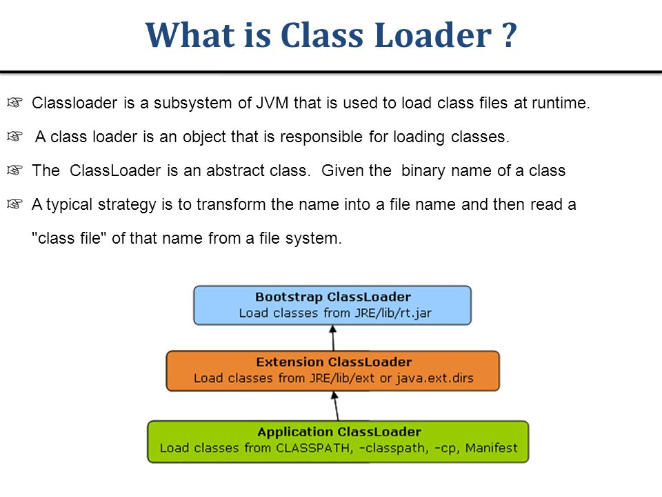 What is Class Loader .