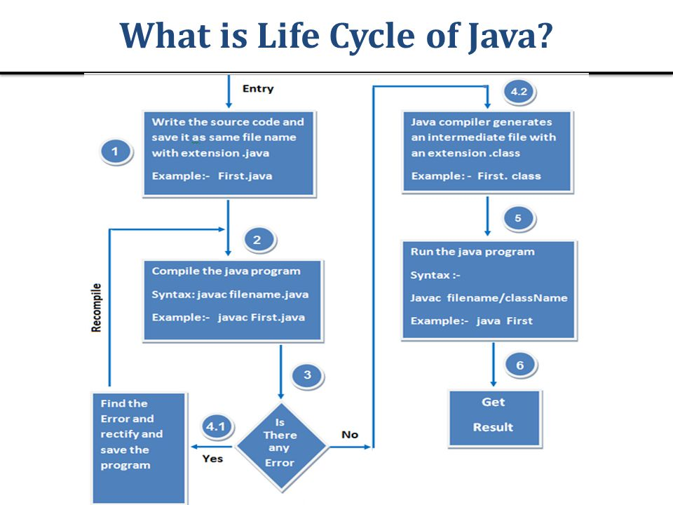 What is Life Cycle of Java