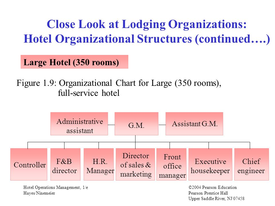 Hotel Operations Management, 1/e©2004 Pearson Education Hayes/Ninemeier Pearson Prentice Hall Upper Saddle River, NJ Close Look at Lodging Organizations: Hotel Organizational Structures (continued….) Large Hotel (350 rooms) Figure 1.9: Organizational Chart for Large (350 rooms), full-service hotel G.M.