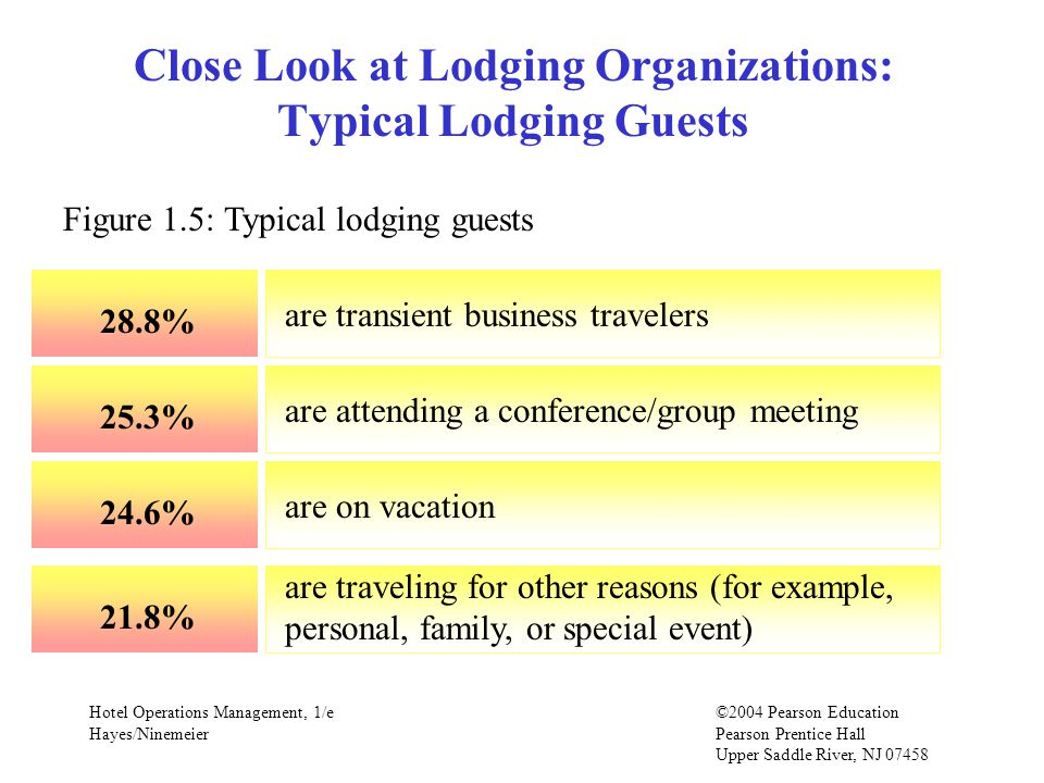 Hotel Operations Management, 1/e©2004 Pearson Education Hayes/Ninemeier Pearson Prentice Hall Upper Saddle River, NJ Close Look at Lodging Organizations: Typical Lodging Guests Figure 1.5: Typical lodging guests 28.8% are transient business travelers 25.3% are attending a conference/group meeting 24.6% are on vacation 21.8% are traveling for other reasons (for example, personal, family, or special event)