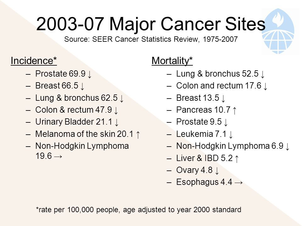 Major Cancer Sites Source: SEER Cancer Statistics Review, Incidence* –Prostate 69.9 ↓ –Breast 66.5 ↓ –Lung & bronchus 62.5 ↓ –Colon & rectum 47.9 ↓ –Urinary Bladder 21.1 ↓ –Melanoma of the skin 20.1 ↑ –Non-Hodgkin Lymphoma 19.6 → Mortality* –Lung & bronchus 52.5 ↓ –Colon and rectum 17.6 ↓ –Breast 13.5 ↓ –Pancreas 10.7 ↑ –Prostate 9.5 ↓ –Leukemia 7.1 ↓ –Non-Hodgkin Lymphoma 6.9 ↓ –Liver & IBD 5.2 ↑ –Ovary 4.8 ↓ –Esophagus 4.4 → *rate per 100,000 people, age adjusted to year 2000 standard