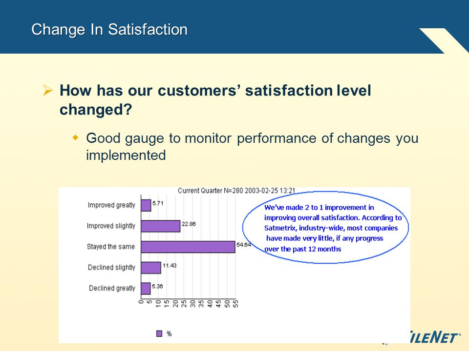 Change In Satisfaction  How has our customers' satisfaction level changed.