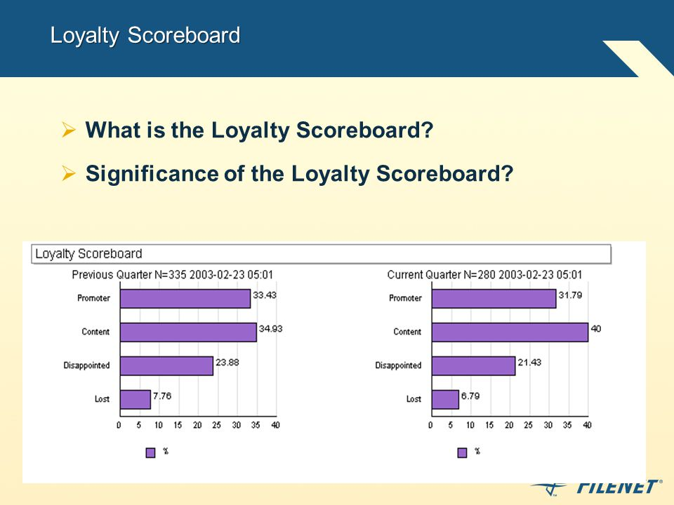 Loyalty Scoreboard  What is the Loyalty Scoreboard  Significance of the Loyalty Scoreboard