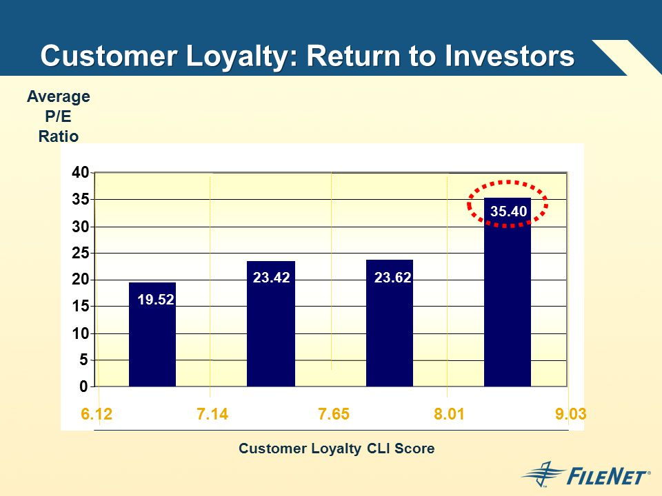 Customer Loyalty: Return to Investors Customer Loyalty CLI Score Average P/E Ratio