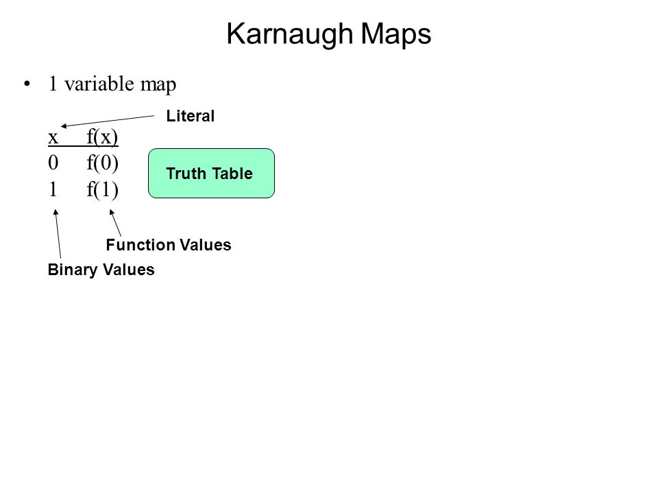 Karnaugh Maps 1 variable map x f(x) 0 f(0) 1 f(1) Truth Table Literal Binary Values Function Values