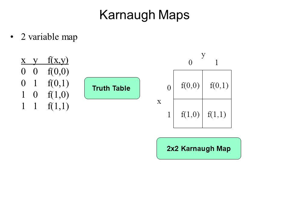 Karnaugh Maps 2 variable map x y f(x,y) 0 0 f(0,0) 0 1 f(0,1) 1 0 f(1,0) 1 1 f(1,1) f(0,0) y 0 1 0x10x1 f(1,0) f(0,1) f(1,1) Truth Table2x2 Karnaugh Map