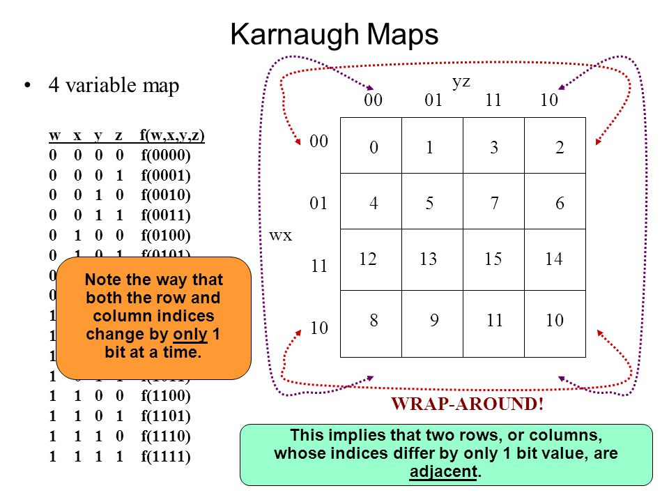 Karnaugh Maps 4 variable map w x y z f(w,x,y,z) 0 0 0 0 f(0000) 0 0 0 1 f(0001) 0 0 1 0 f(0010) 0 0 1 1 f(0011) 0 1 0 0 f(0100) 0 1 0 1 f(0101) 0 1 1 0 f(0110) 0 1 1 1 f(0111) 1 0 0 0 f(1000) 1 0 0 1 f(1001) 1 0 1 0 f(1010) 1 0 1 1 f(1011) 1 1 0 0 f(1100) 1 1 0 1 f(1101) 1 1 1 0 f(1110) 1 1 1 1 f(1111) 0 1 3 2 yz 00 01 11 10 00 01 wx 11 10 4 5 7 6 12 13 15 14 8 9 11 10 Note the way that both the row and column indices change by only 1 bit at a time.