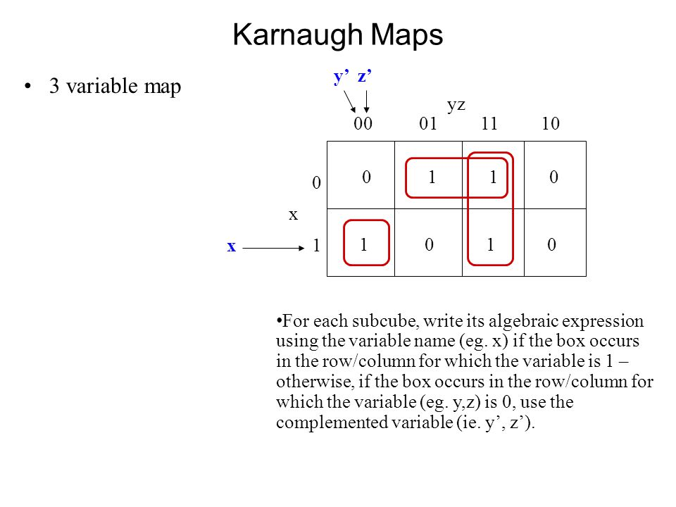 Karnaugh Maps 3 variable map 0 1 1 0 yz 00 01 11 10 0x10x1 1 0 y' z' x For each subcube, write its algebraic expression using the variable name (eg.