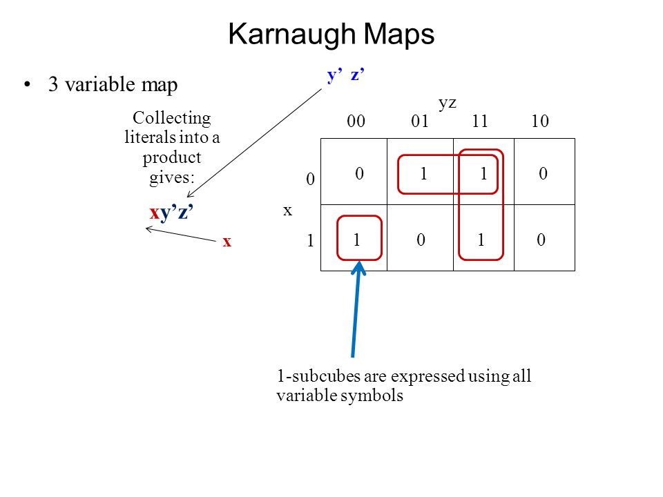 Karnaugh Maps 3 variable map 0 1 1 0 yz 00 01 11 10 0x10x1 1 0 y' z' x Collecting literals into a product gives: xy'z' 1-subcubes are expressed using all variable symbols