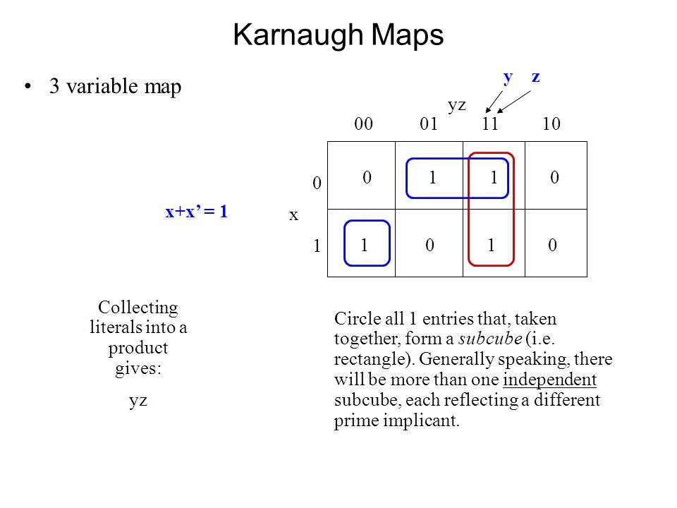 Karnaugh Maps 3 variable map 0 1 1 0 yz 00 01 11 10 0x10x1 1 0 y z x+x' = 1 Collecting literals into a product gives: yz Circle all 1 entries that, taken together, form a subcube (i.e.