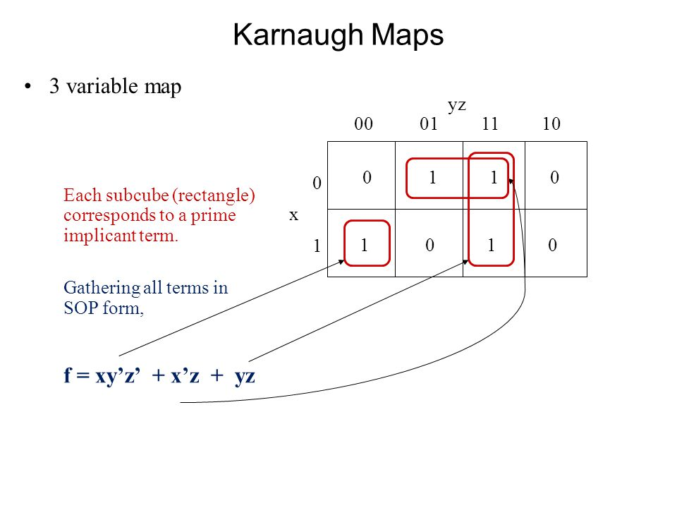 Karnaugh Maps 3 variable map 0 1 1 0 yz 00 01 11 10 0x10x1 1 0 Each subcube (rectangle) corresponds to a prime implicant term.
