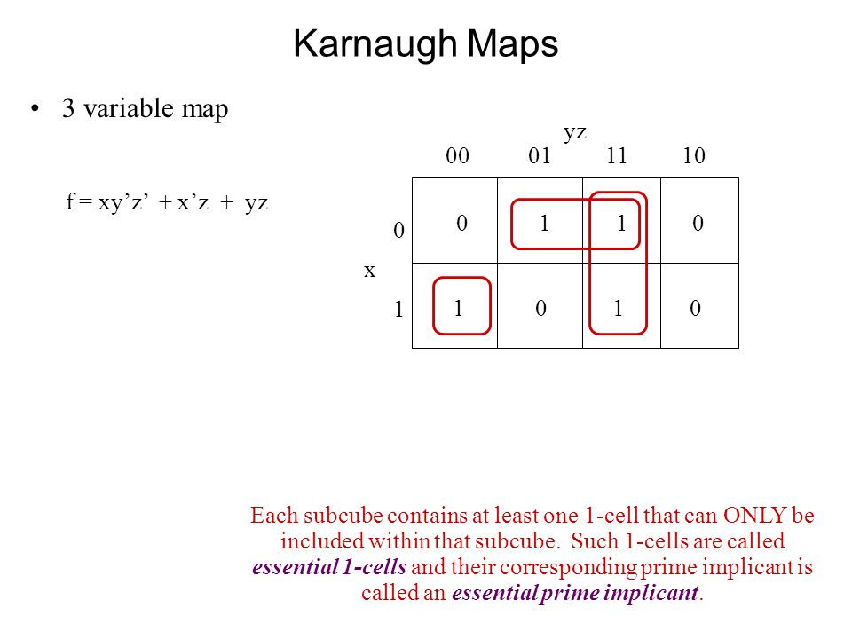 Karnaugh Maps 3 variable map 0 1 1 0 yz 00 01 11 10 0x10x1 1 0 f = xy'z' + x'z + yz Each subcube contains at least one 1-cell that can ONLY be included within that subcube.