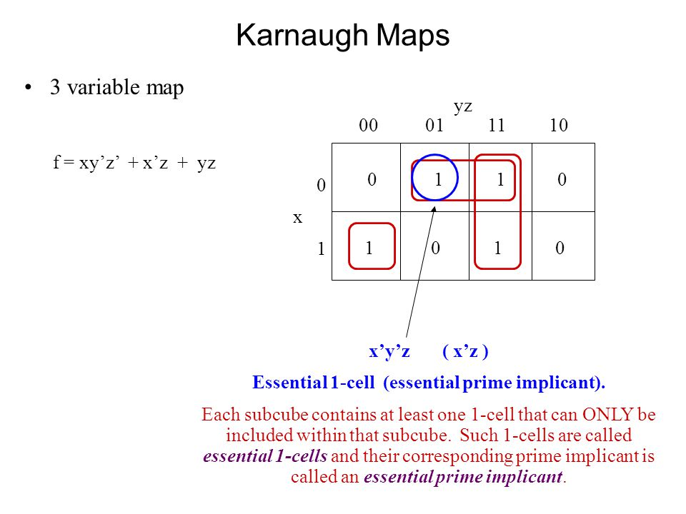 Karnaugh Maps 3 variable map 0 1 1 0 yz 00 01 11 10 0x10x1 1 0 f = xy'z' + x'z + yz x'y'z ( x'z ) Essential 1-cell (essential prime implicant).
