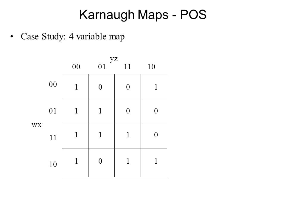 Karnaugh Maps - POS Case Study: 4 variable map 1 0 0 1 yz 00 01 11 10 00 01 wx 11 10 1 1 0 0 1 1 1 0 1 0 1 1
