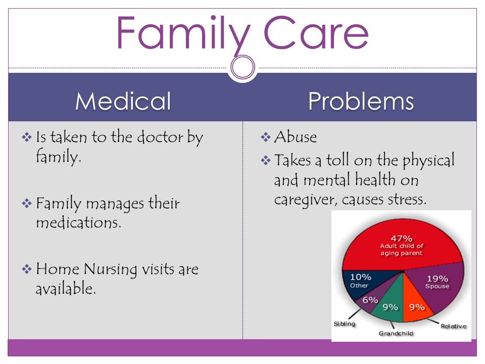 Medical Problems  Is taken to the doctor by family.
