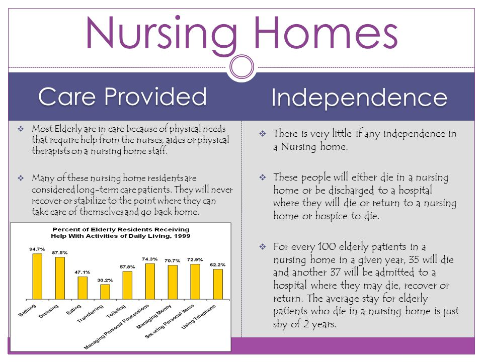 Care Provided Independence  Most Elderly are in care because of physical needs that require help from the nurses, aides or physical therapists on a nursing home staff.