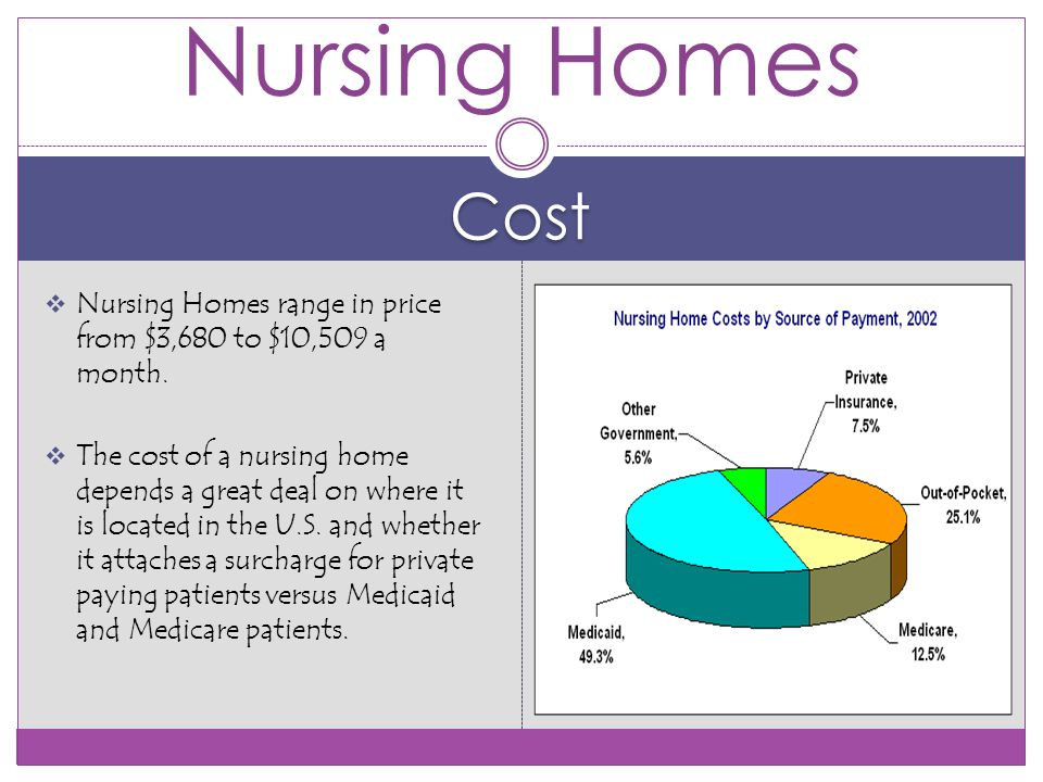 Cost  Nursing Homes range in price from $3,680 to $10,509 a month.