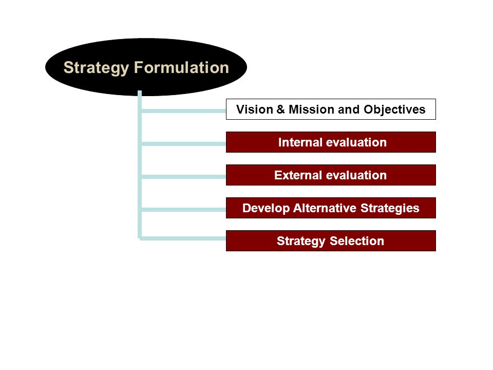 Vision & Mission and Objectives Strategy Formulation Internal evaluation External evaluation Develop Alternative Strategies Strategy Selection