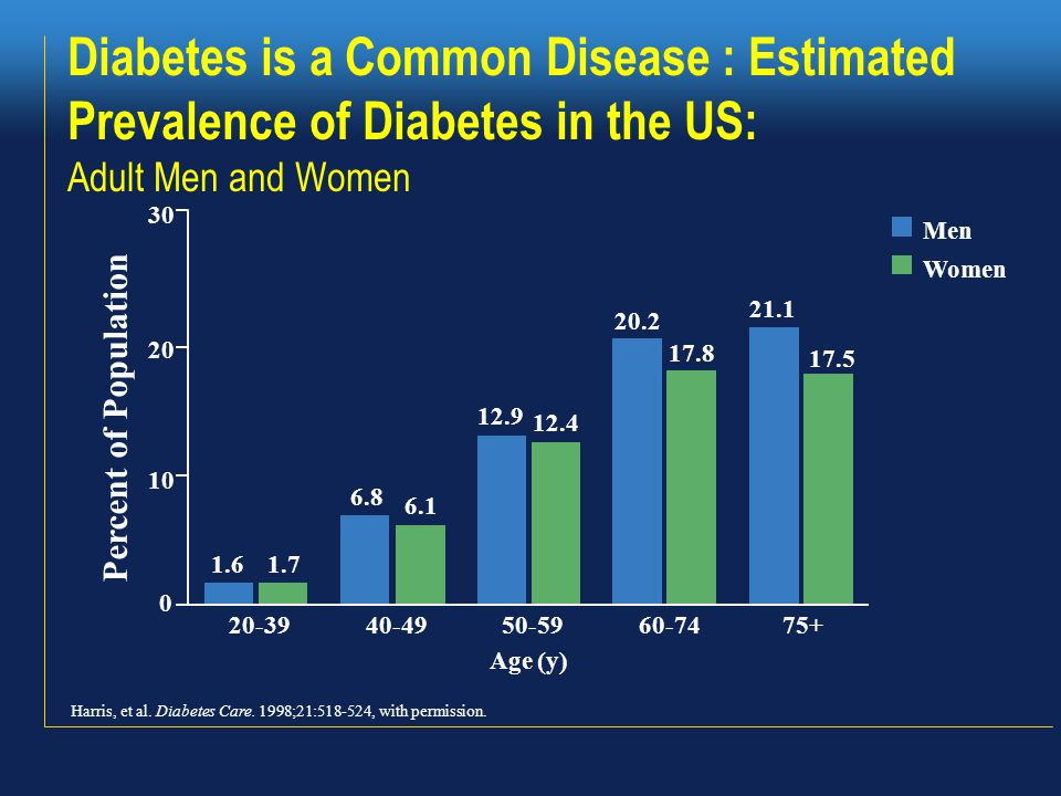 23.6 million (10.7% ≥ 20 y.o) at a cost of $174 billion in 2007 –57 million with prediabetes 6th disease specific cause of death.