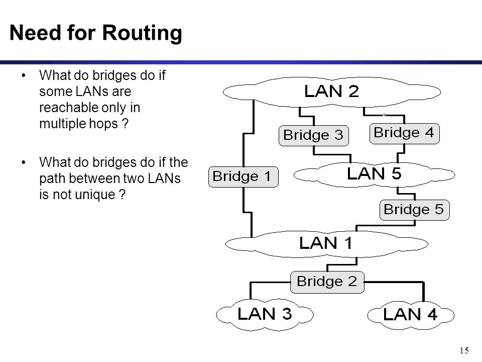 15 Need for Routing What do bridges do if some LANs are reachable only in multiple hops .
