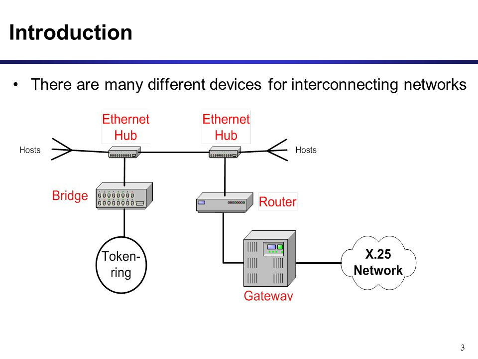 3 Introduction There are many different devices for interconnecting networks